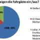 Fahrgasterhebung zeigt: Die meisten Fahrgäste fahren von Gießen nach Marburg durch