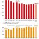 Trotz gewachsenem Anteil der Löhne am Einkommen weiter einseitiger Verteilungstrend