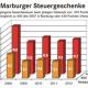 Marburg als Steueroase ? – Großunternehmen behalten fette Gewinne
