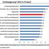 Im Jahr 2015 in Deutschland reale Tarifsteigerungen von 2,4 Prozent