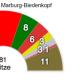 Kommunalwahl 2016: SPD in Marburg-Biedenkopf vorne – AfD holt 14,6 Prozent