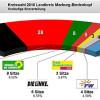 Ergebnis der Kreistagswahl Marburg-Biedenkopf ausgezählt