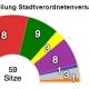 """""""Verluste eine Folge der Politik des hauptamtlichen Magistrats"""" – Interview zum Kommunalwahlergebnis mit Dr. Herrmann Uchtmann"""