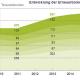 Zuwachs bei erneuerbaren Energien in Europa – Stromproduktion aus Kohle konstant