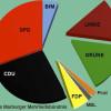 LINKE und GRÜNE positionieren sich gegen die Marburger Mitte-Rechts-Koalition