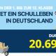 Was ein Schulleben kostet – Hessen liegt über dem Durchschnitt in Deutschland