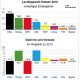 Rechtsruck bei der Landtagswahl 2018 in Hessen