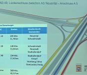 30 Prozent Kostensteigerung beim Weiterbau A 49: Privatisierung als ÖPP-Projekt kommt Steuerzahler teuer zu stehen