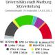 Offener Brief zur Mehrheitsfindung für eine zukunftsfähige Stadtpolitik in Marburg