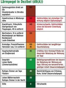 Übersicht Lärmpegel, Quelle Umweltbundesamt.
