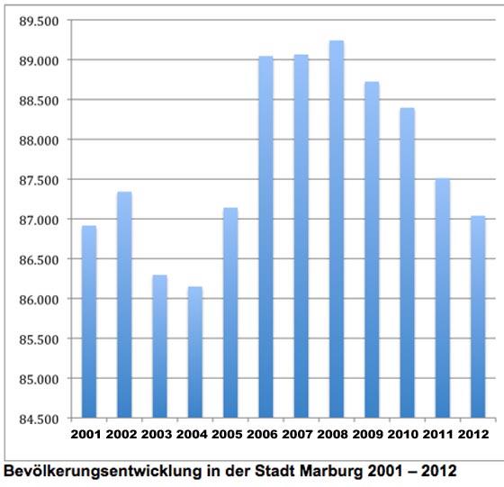 Bevoelkerungsentwicklung Marburg 2001 - 2012