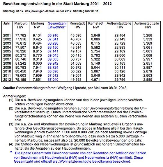 Gesamtuebersicht Einwohnerentwicklung Marburg 2001-2012