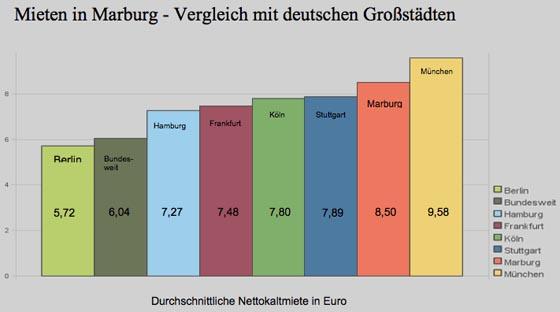 Mietvergleich Marburg-deutsche Grossstaedte