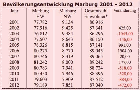 Tabelle Bevoelkerungsentwicklung Marburg 2001-2012
