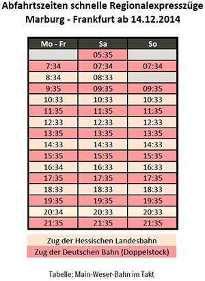 Übersicht schnelle Regionalexpresszüge