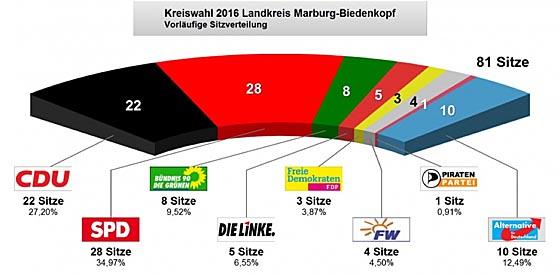 Sitzverteilung Kreistagswahl 2016
