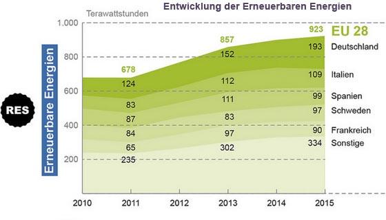 Grafik Entwicklung erneuerbare Energien