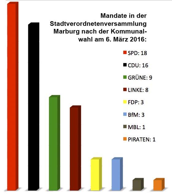 Mandatsverteilung StVV MR