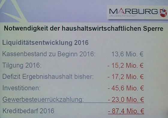 Vile Zahlen in rot veranschaulichen, dass es in Marburg ein fisklisches Umsteuern braucht, wenn die Kredeitfianzierung nicht überborden soll.