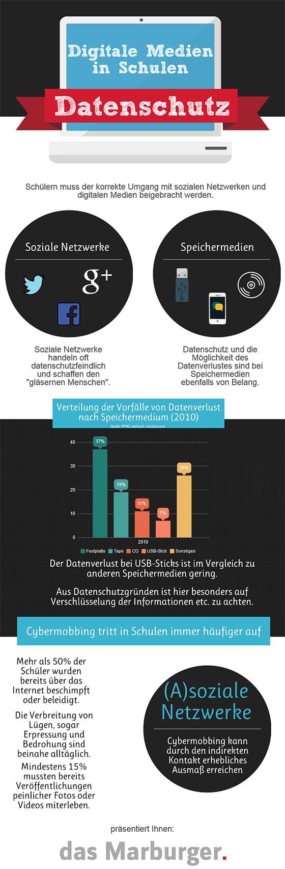 Infografik zu Digitalen Medien