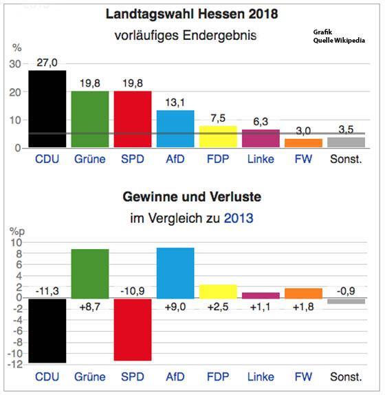 Landtagswahl Hessen 2021 Umfrage